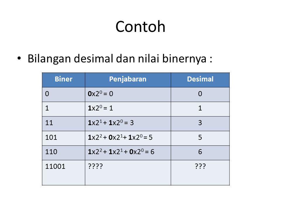 Contoh Bilangan desimal dan nilai binernya : BinerPenjabaranDesimal 00x2 0 = 00 11x2 0 = 11 111x2 1 + 1x2 0 = 33 1011x2 2 + 0x2 1 + 1x2 0 = 55 1101x2 2 + 1x2 1 + 0x2 0 = 66 11001