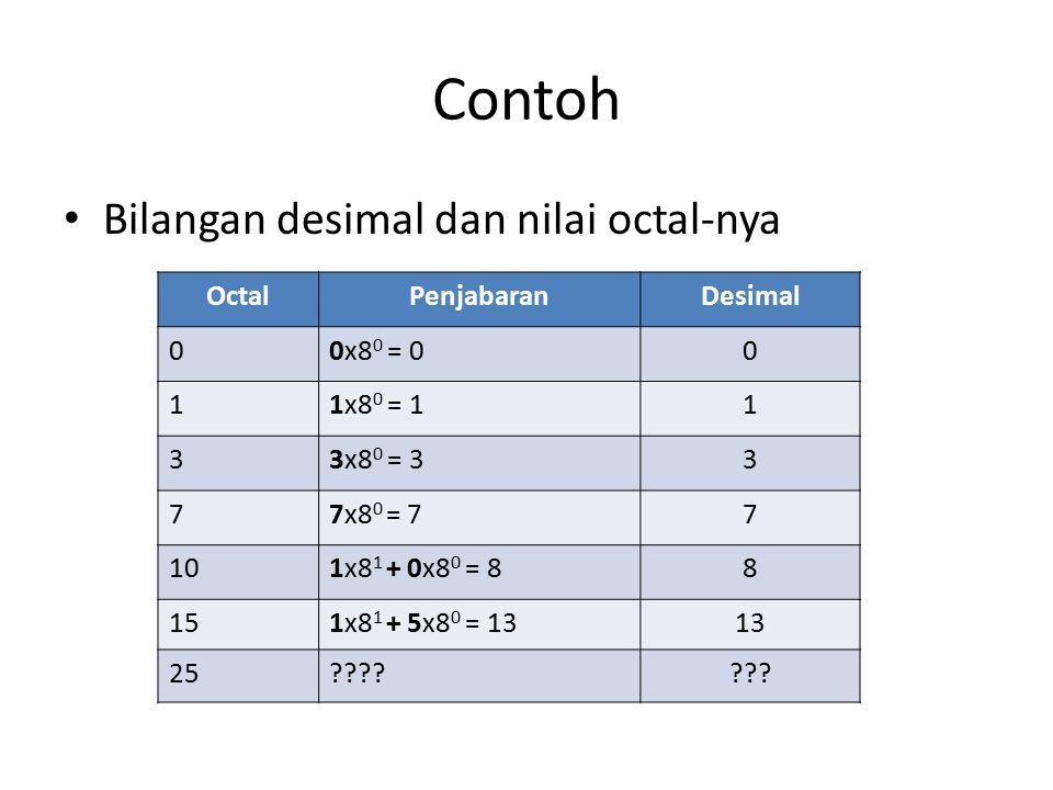 Contoh Bilangan desimal dan nilai octal-nya OctalPenjabaranDesimal 00x8 0 = 00 11x8 0 = 11 33x8 0 = 33 77x8 0 = 77 101x8 1 + 0x8 0 = 88 151x8 1 + 5x8 0 = 1313 25