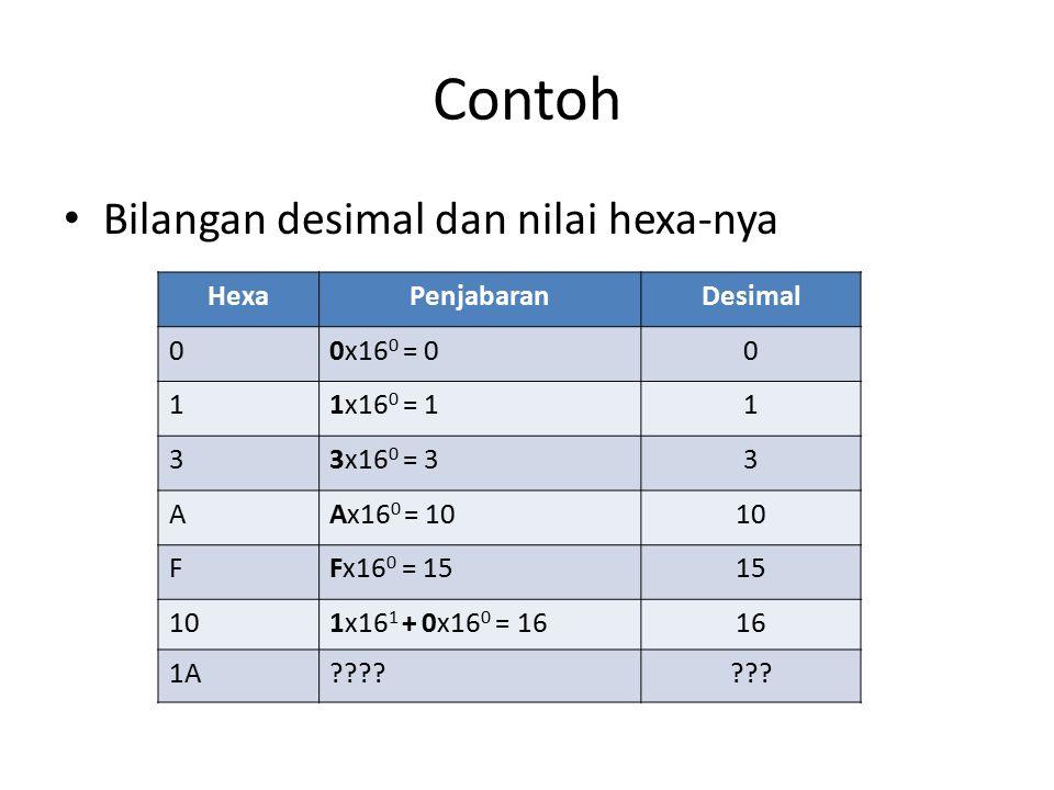 Contoh Bilangan desimal dan nilai hexa-nya HexaPenjabaranDesimal 00x16 0 = 00 11x16 0 = 11 33x16 0 = 33 AAx16 0 = 1010 FFx16 0 = 1515 101x16 1 + 0x16 0 = 1616 1A