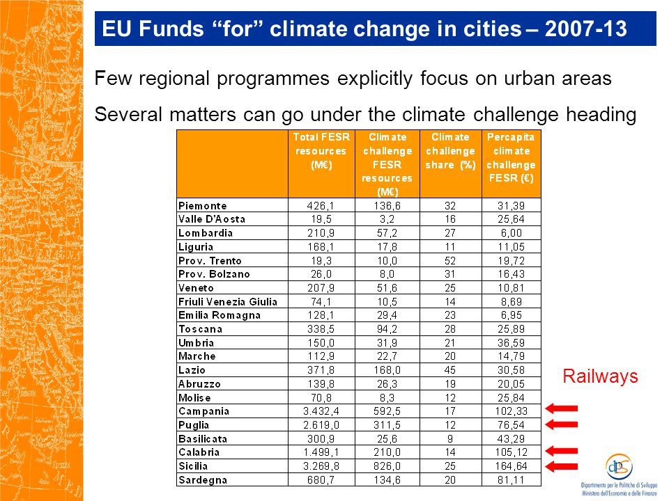 Few regional programmes explicitly focus on urban areas Several matters can go under the climate challenge heading EU Funds for climate change in cities – 2007-13 Railways