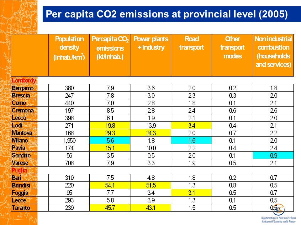 Per capita CO2 emissions at provincial level (2005)