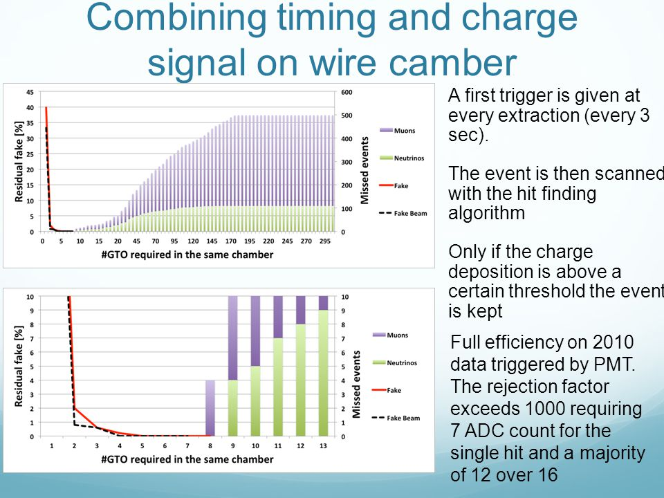 Combining timing and charge signal on wire camber A first trigger is given at every extraction (every 3 sec).