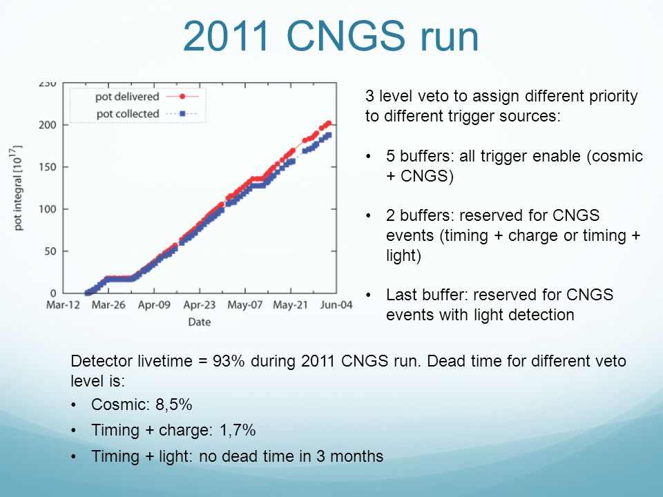2011 CNGS run 3 level veto to assign different priority to different trigger sources: 5 buffers: all trigger enable (cosmic + CNGS) 2 buffers: reserved for CNGS events (timing + charge or timing + light) Last buffer: reserved for CNGS events with light detection Detector livetime = 93% during 2011 CNGS run.