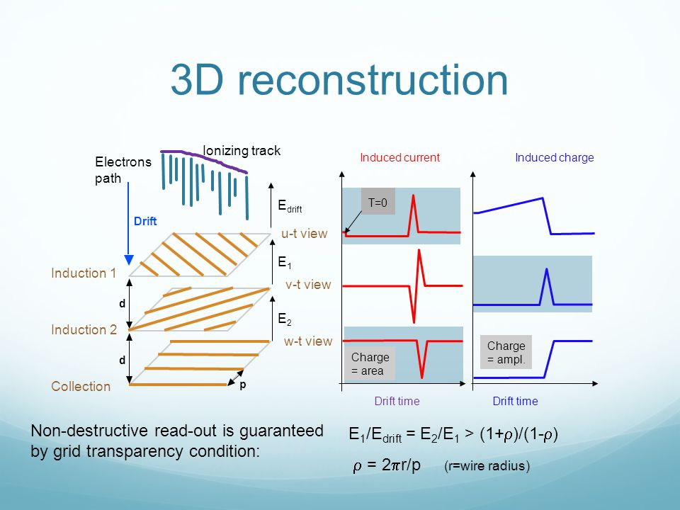 3D reconstruction d d p Electrons path Drift Ionizing track T=0 Induced current Induced charge u-t view v-t view w-t view E drift E2E2 E1E1 Drift time Induction 1 Induction 2 Collection Charge = area Charge = ampl.