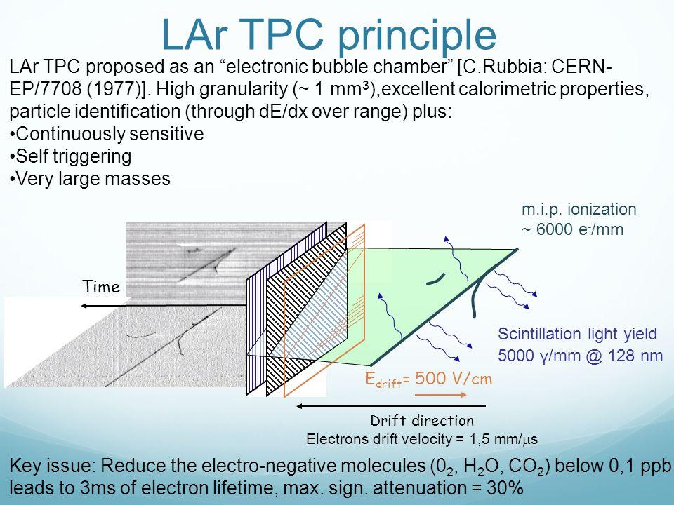 LAr TPC principle Time Drift direction E drift = 500 V/cm Electrons drift velocity = 1,5 mm/  s Scintillation light yield 5000 γ/mm @ 128 nm m.i.p.