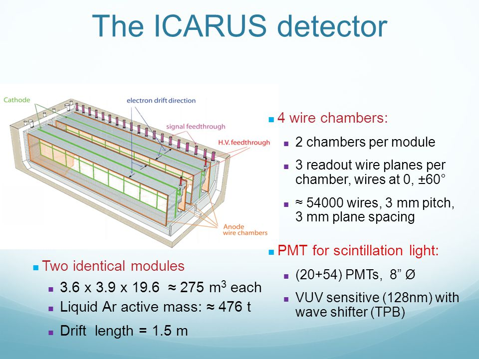 The ICARUS detector 4 wire chambers: 2 chambers per module 3 readout wire planes per chamber, wires at 0, ±60° ≈ 54000 wires, 3 mm pitch, 3 mm plane spacing PMT for scintillation light: (20+54) PMTs, 8 Ø VUV sensitive (128nm) with wave shifter (TPB) Two identical modules 3.6 x 3.9 x 19.6 ≈ 275 m 3 each Liquid Ar active mass: ≈ 476 t Drift length = 1.5 m