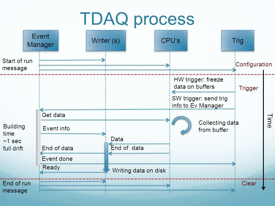 TDAQ process Event Manager Writer (s)CPU's Trig Start of run message HW trigger: freeze data on buffers SW trigger: send trig info to Ev Manager Collecting data from buffer Get data Event info Data End of data Event done Writing data on disk Building time ~1 sec full drift Configuration Trigger End of run message Clear Ready Time