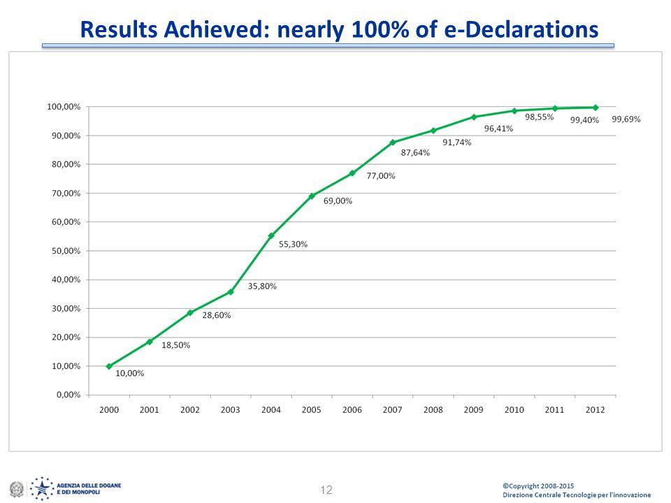 © Copyright 2008-2014 Direzione Centrale Tecnologie per l'Innovazione 12 Results Achieved: nearly 100% of e-Declarations