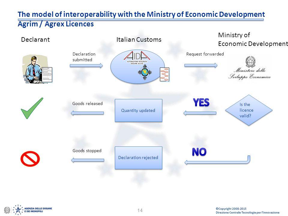 © Copyright 2008-2014 Direzione Centrale Tecnologie per l'Innovazione The model of interoperability with the Ministry of Economic Development Agrim /