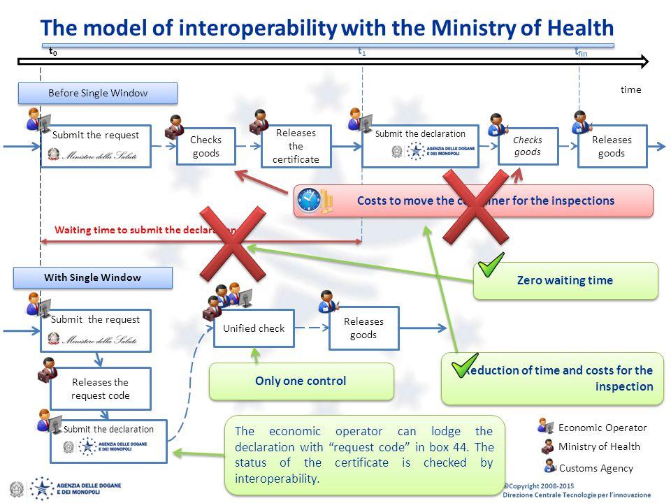 © Copyright 2008-2014 Direzione Centrale Tecnologie per l'Innovazione 16 The model of interoperability with the Ministry of Health Submit the request