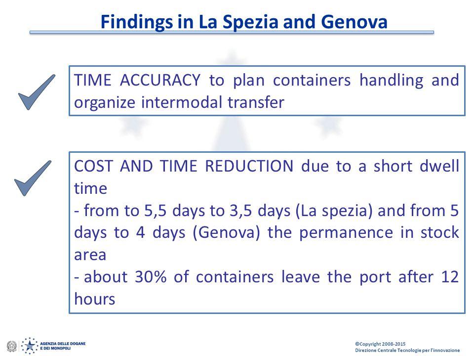 © Copyright 2008-2014 Direzione Centrale Tecnologie per l'Innovazione Findings in La Spezia and Genova TIME ACCURACY to plan containers handling and o
