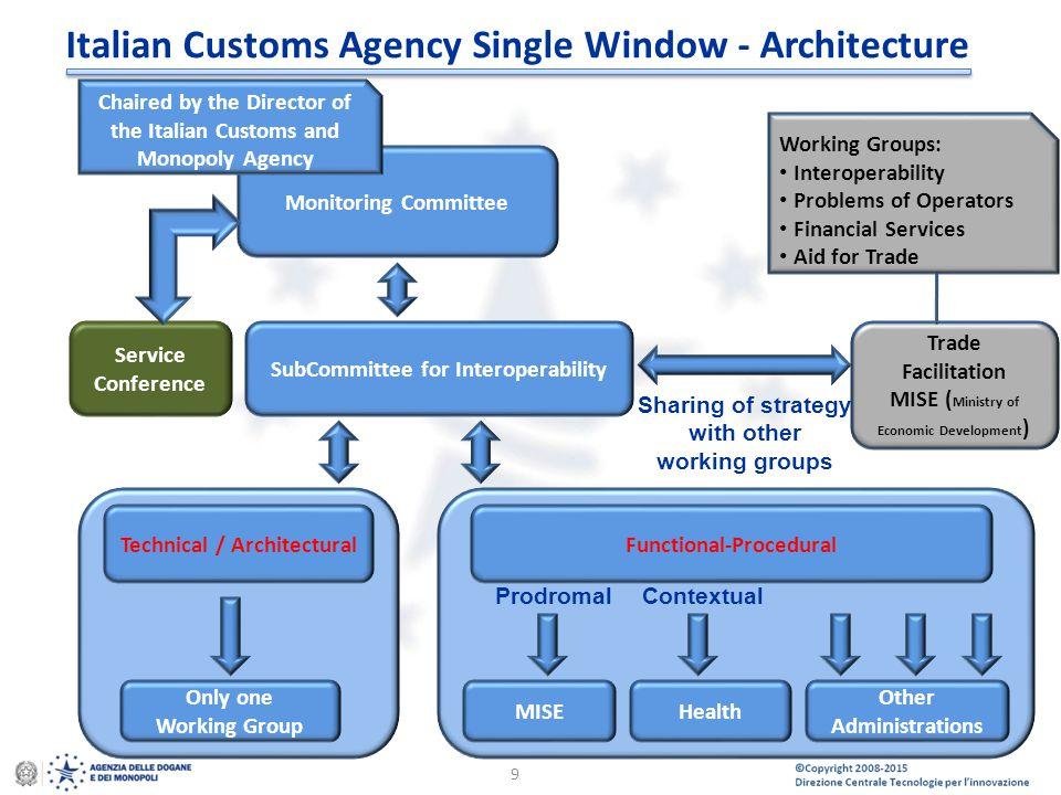 © Copyright 2008-2014 Direzione Centrale Tecnologie per l'Innovazione 9 Italian Customs Agency Single Window - Architecture Monitoring Committee Chair