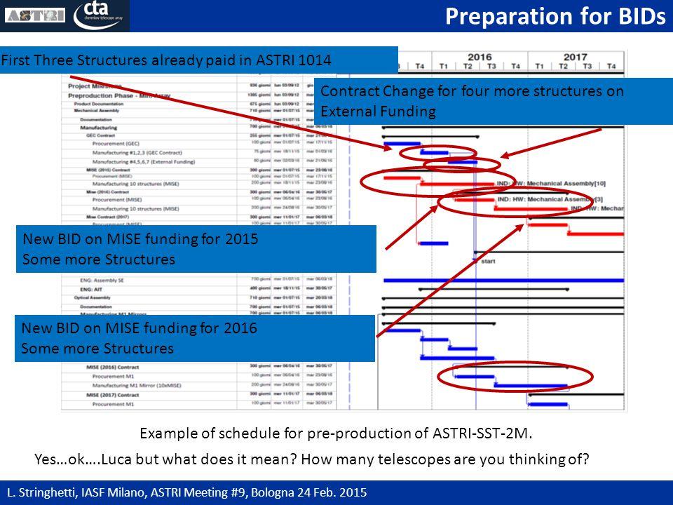Preparation for BIDs 14 L. Stringhetti, IASF Milano, ASTRI Meeting #9, Bologna 24 Feb.