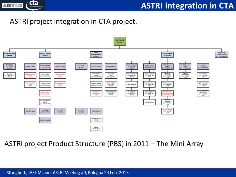 ASTRI integration in CTA 4 L. Stringhetti, IASF Milano, ASTRI Meeting #9, Bologna 24 Feb.