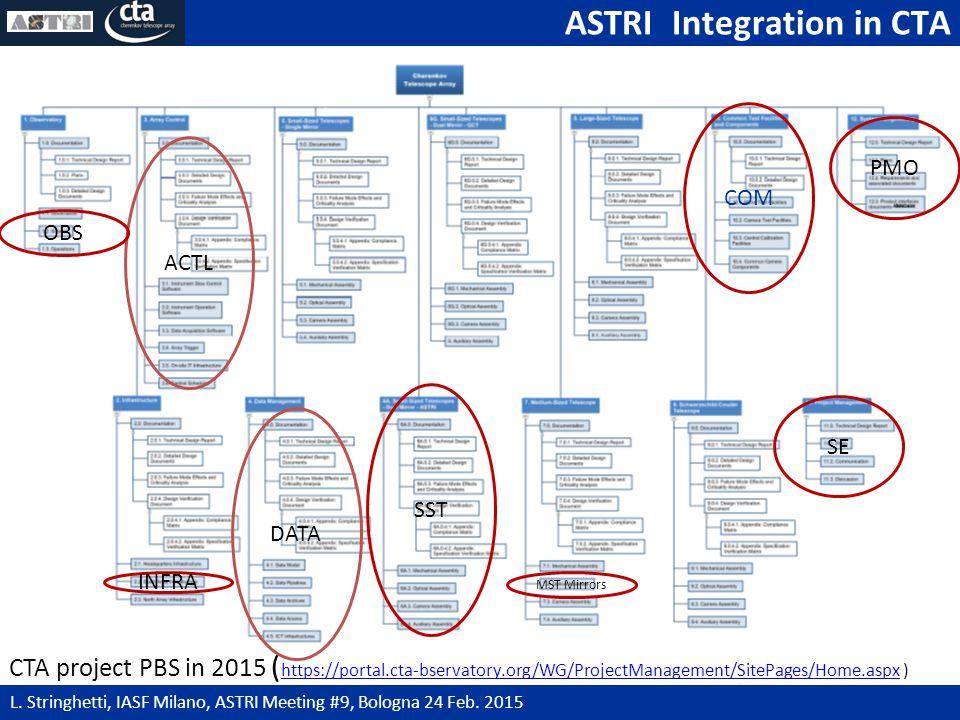 ASTRI Integration in CTA 5 L. Stringhetti, IASF Milano, ASTRI Meeting #9, Bologna 24 Feb.