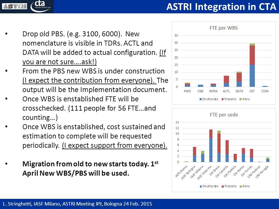 ASTRI Integration in CTA 7 L.Stringhetti, IASF Milano, ASTRI Meeting #9, Bologna 24 Feb.
