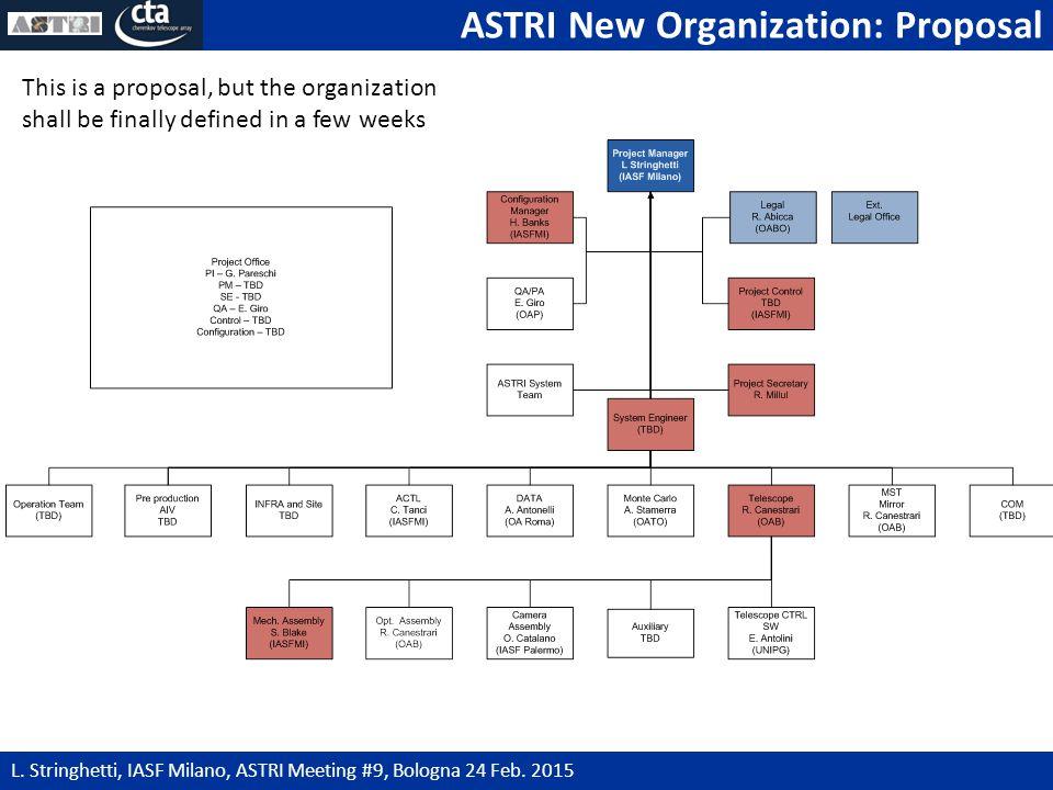 ASTRI New Organization: Proposal 9 L. Stringhetti, IASF Milano, ASTRI Meeting #9, Bologna 24 Feb.
