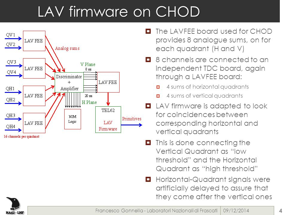 LAV firmware on CHOD  The LAVFEE board used for CHOD provides 8 analogue sums, on for each quadrant (H and V)  8 channels are connected to an independent TDC board, again through a LAVFEE board:  4 sums of horizontal quadrants  4 sums of vertical quadrants  LAV firmware is adapted to look for coincidences between corresponding horizontal and vertical quadrants  This is done connecting the Vertical Quadrant as low threshold and the Horizontal Quadrant as high threshold  Horizontal-Quadrant signals were artificially delayed to assure that they come after the vertical ones 09/12/2014Francesco Gonnella - Laboratori Nazionali di Frascati4