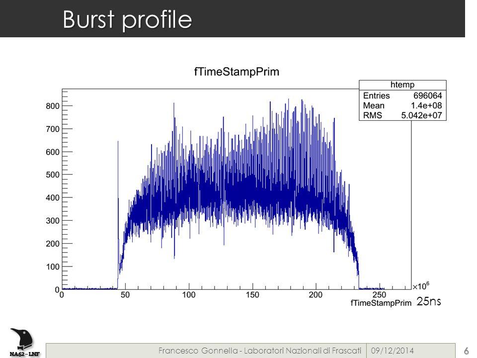 Burst profile 25ns 09/12/2014Francesco Gonnella - Laboratori Nazionali di Frascati6