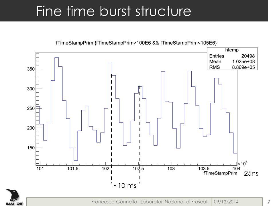 Fine time burst structure 25ns 09/12/2014Francesco Gonnella - Laboratori Nazionali di Frascati7 ~10 ms