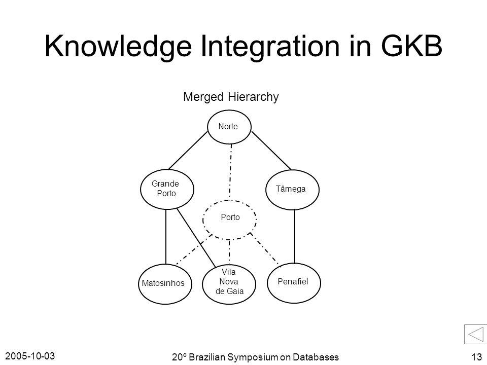 2005-10-03 20º Brazilian Symposium on Databases13 Knowledge Integration in GKB Merged Hierarchy Norte Grande Porto Tâmega Penafiel Matosinhos Vila Nova de Gaia