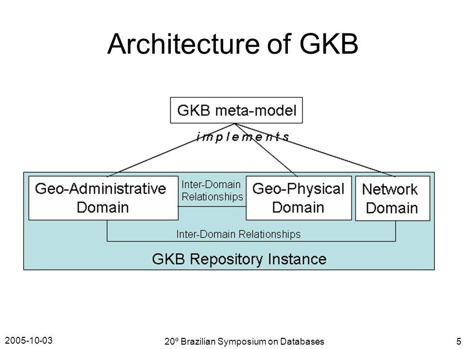 2005-10-03 20º Brazilian Symposium on Databases5 Architecture of GKB