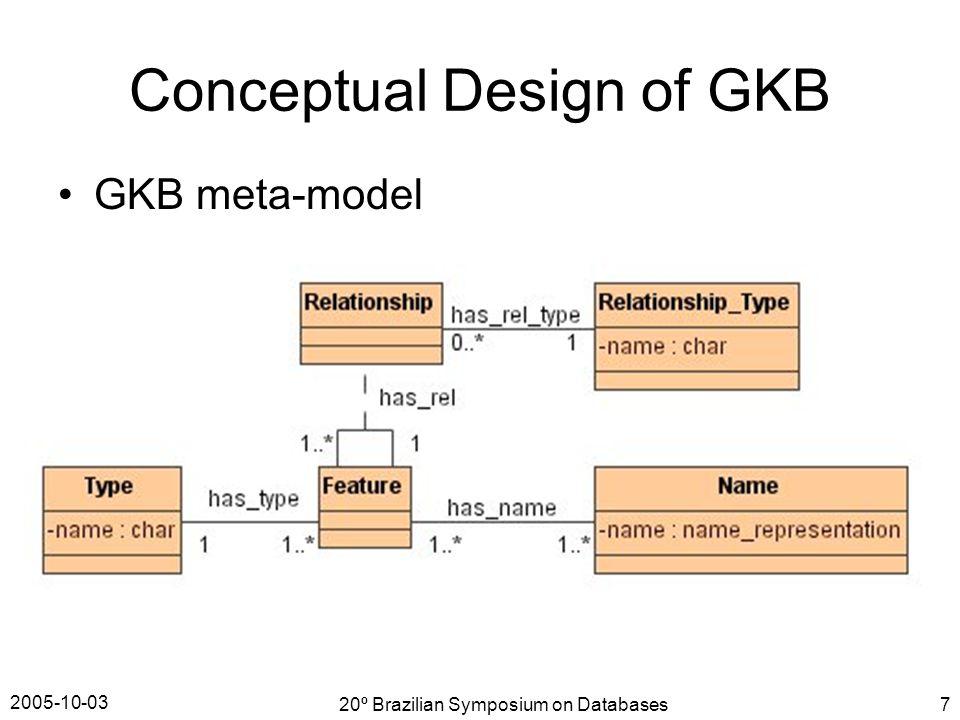 2005-10-03 20º Brazilian Symposium on Databases7 Conceptual Design of GKB GKB meta-model
