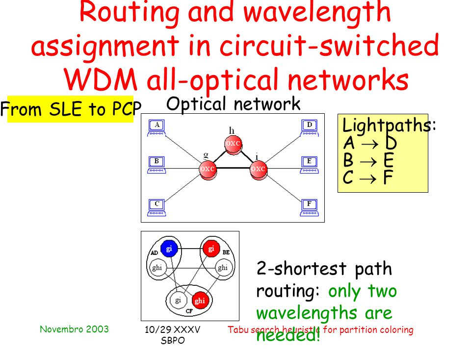 Novembro 2003 Tabu search heuristic for partition coloring10/29 XXXV SBPO Routing and wavelength assignment in circuit-switched WDM all-optical networks From SLE to PCP Optical network Lightpaths: A  D B  E C  F 2-shortest path routing: only two wavelengths are needed!