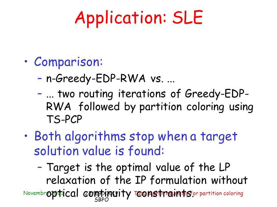 Novembro 2003 Tabu search heuristic for partition coloring23/29 XXXV SBPO Comparison: –n-Greedy-EDP-RWA vs....