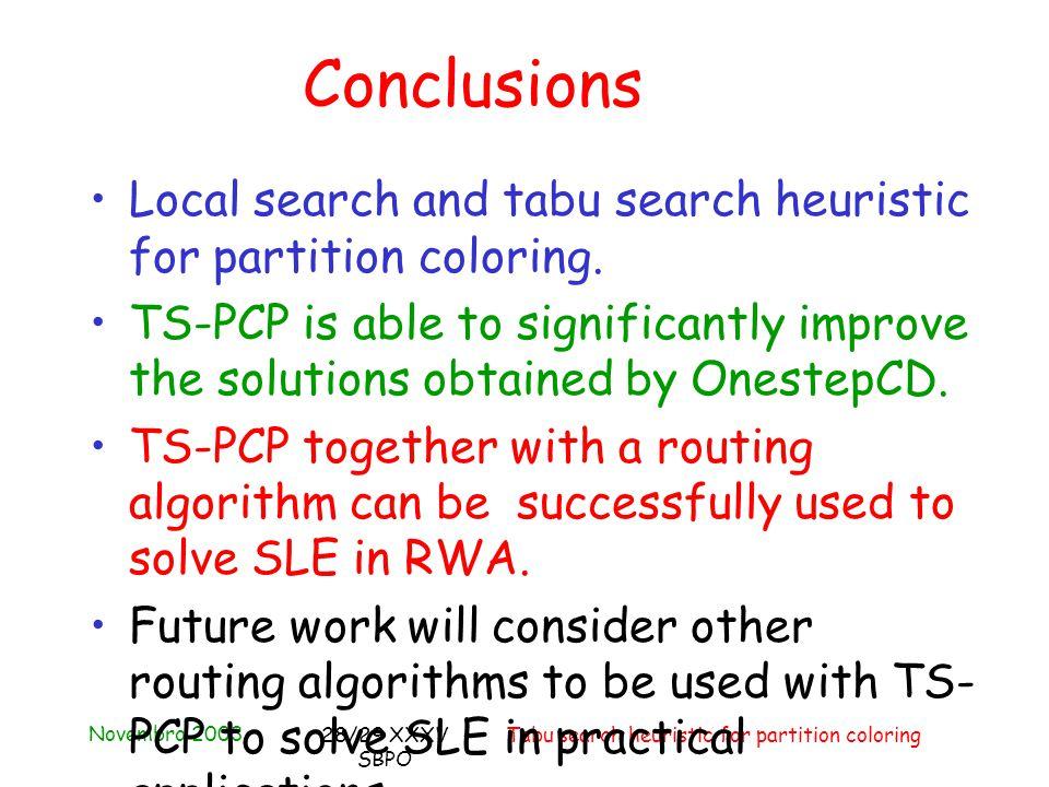Novembro 2003 Tabu search heuristic for partition coloring28/29 XXXV SBPO Conclusions Local search and tabu search heuristic for partition coloring.