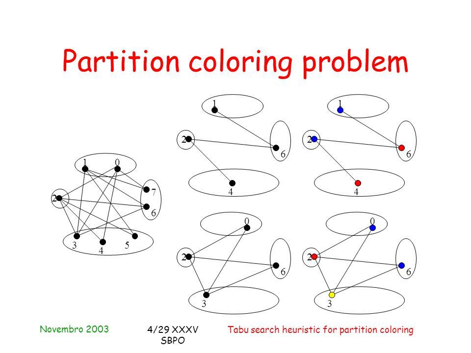 Novembro 2003 Tabu search heuristic for partition coloring4/29 XXXV SBPO Partition coloring problem 1 22 4 6 1 22 4 6 0 22 3 6 0 2 3 6 2 10 22 3 4 5 6 7