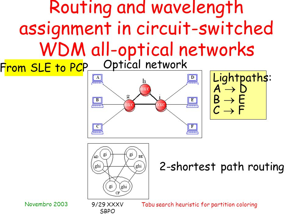 Novembro 2003 Tabu search heuristic for partition coloring9/29 XXXV SBPO Routing and wavelength assignment in circuit-switched WDM all-optical networks From SLE to PCP Optical network Lightpaths: A  D B  E C  F 2-shortest path routing