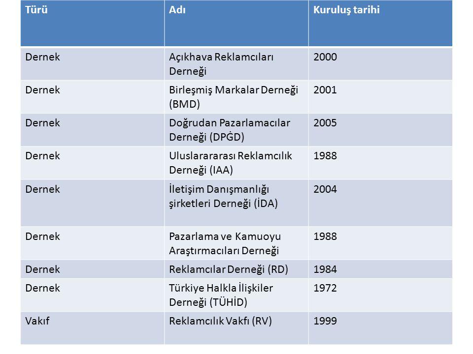 """Türkiye İstatistik Kurumu (TÜİK) Yıllık Sanayi Hizmet İstatistikleri""""ne (YSHİ) göre; Türkiye'de reklam hizmetleri alanında 8.289 girişim yer almaktadır."""