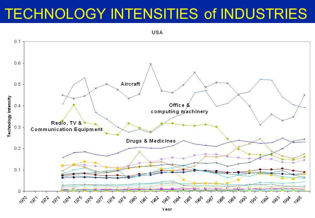 OECD INDUSTRIAL SECTORAL TAXONOMY ACCORDING TO TECHNOLOGY INTENSITIES The OECD (1996) suggests a breakdown of industries into four groups, according to their level of technology intensity: —High Technology Intensity industries —Medium High Technology Intensity industries —Medium Low Technology Intensity industries —Low Technology Intensity industries The classification of industries into these four groups is roughly the same for every OECD country using whichever measuring methodology.