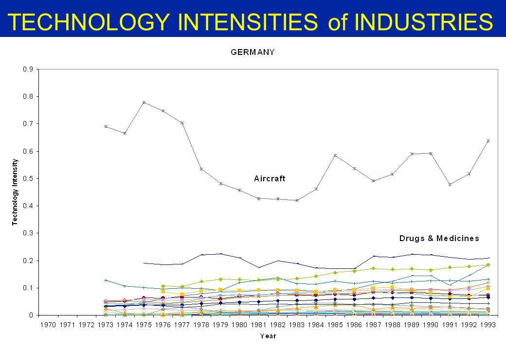 TECHNOLOGY INTENSITIES of INDUSTRIES - SWEDEN -