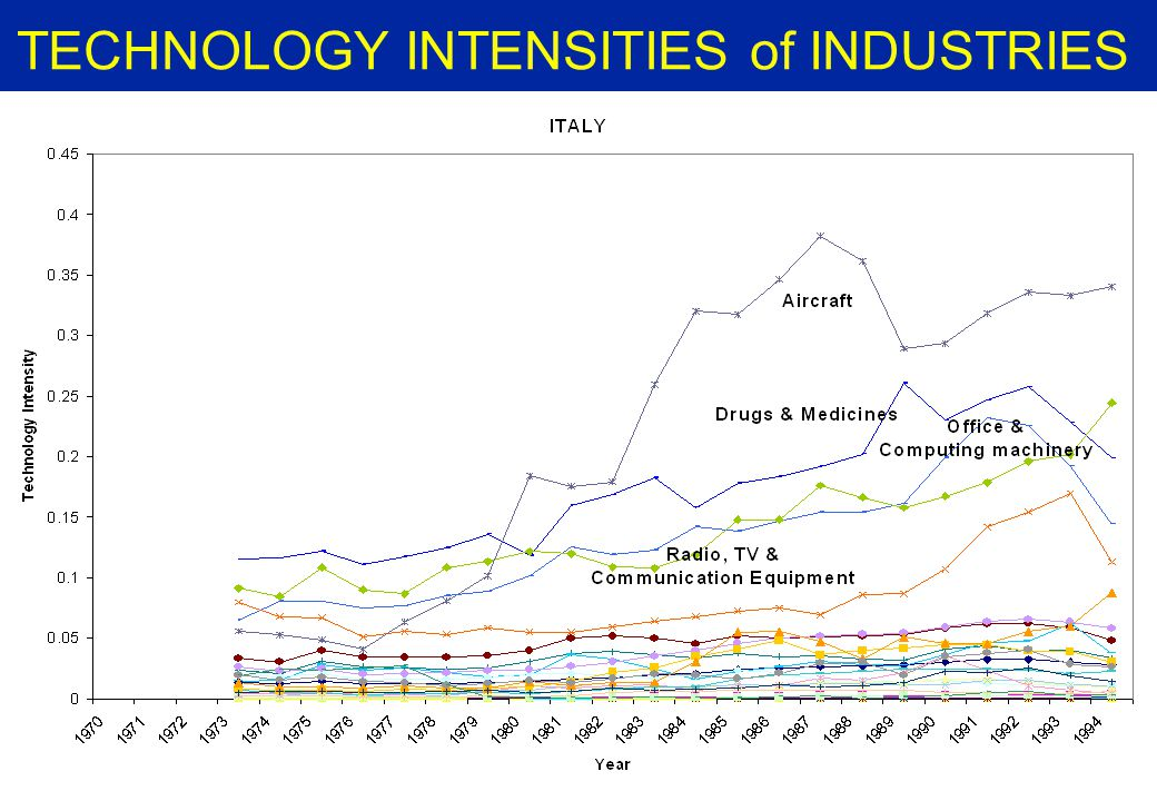 TECHNOLOGY INTENSITIES of INDUSTRIES - FINLAND -
