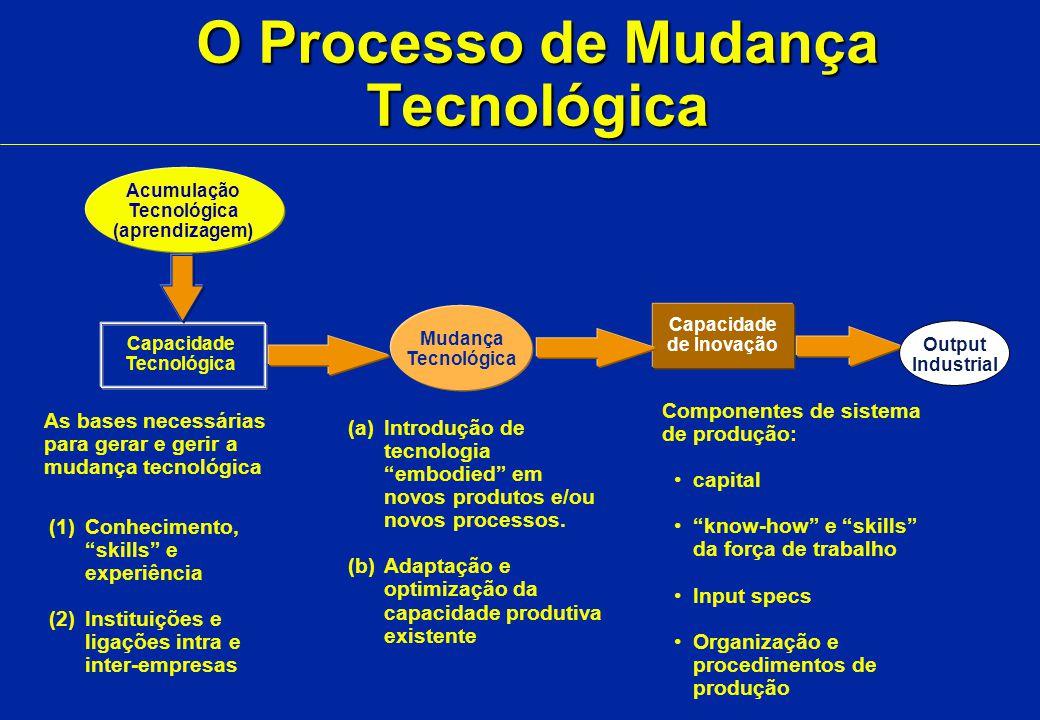 ÍNDICES DE ACUMULAÇÃO TECNOLÓGICA