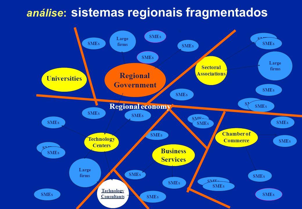 Promover o Capital Social num contexto de base tecnológica caso de estudo: A diversidade regional na EU Source: Sixth Periodic Report DG XVI, 1998