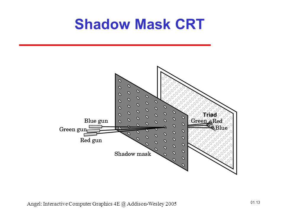 01.13 Angel: Interactive Computer Graphics 4E @ Addison-Wesley 2005 Shadow Mask CRT