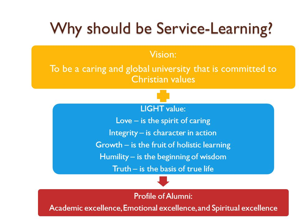 S ERVICE -L EARNING P ROGRAM AT P ETRA C HRISTIAN U NIVERSITY LOVE is the spirit of FAITH SERVICE is the spirit of LOVE Serving to Learn Learning to S
