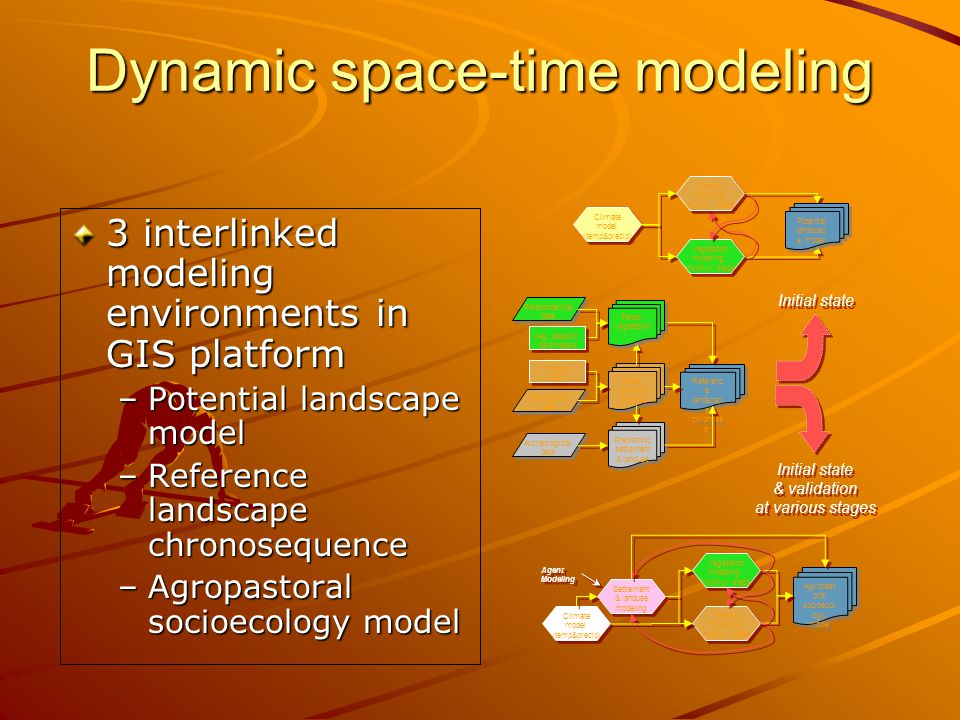 Dynamic space-time modeling 3 interlinked modeling environments in GIS platform –Potential landscape model –Reference landscape chronosequence –Agropastoral socioecology model Vegetation modeling: multi-yr.