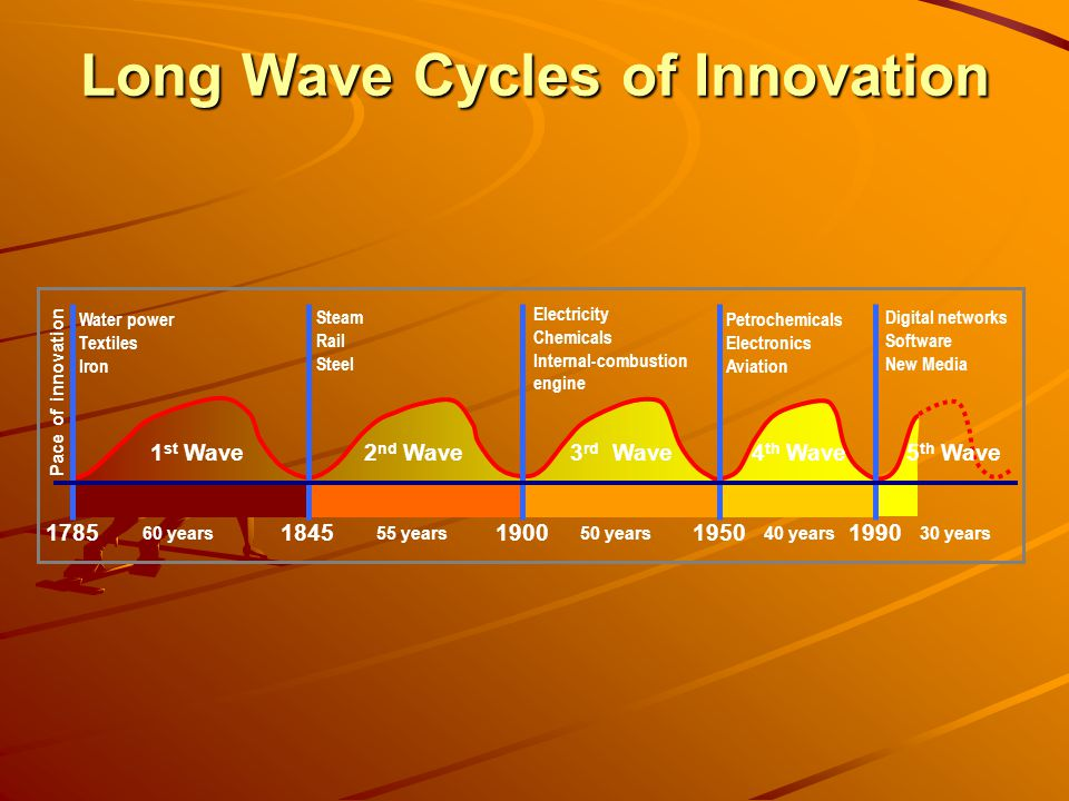 Long Wave Cycles of Innovation 17851845190019501990 1 st Wave2 nd Wave3 rd Wave4 th Wave5 th Wave Water power Textiles Iron Steam Rail Steel Electricity Chemicals Internal-combustion engine Petrochemicals Electronics Aviation Digital networks Software New Media 60 years55 years50 years40 years30 years Pace of innovation