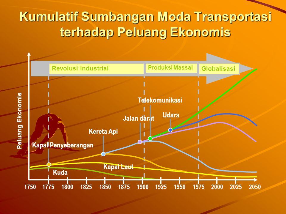 Kumulatif Sumbangan Moda Transportasi terhadap Peluang Ekonomis Kuda Kapal Laut Kapal Penyeberangan Kereta Api Jalan darat Udara Telekomunikasi 175017