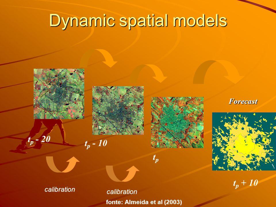 Spatial dynamic system elements Transition Rules FuzzyL(Clue) Expander(Dinâmica) LocalMean (Riks) Models discrete hybrid continuous Dinâmica Riks Clue