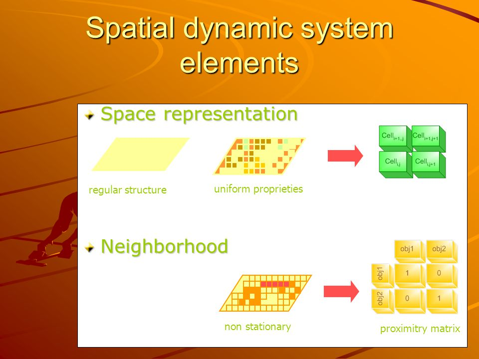 Space representation Neighborhood modelo celular Spatial dynamic system elements uniform proprieties regular structure proximitry matrix non stationary