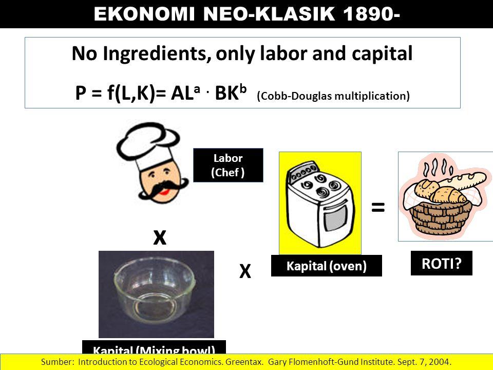 = EKONOMI NEO-KLASIK 1890- No Ingredients, only labor and capital P = f(L,K)= AL a.