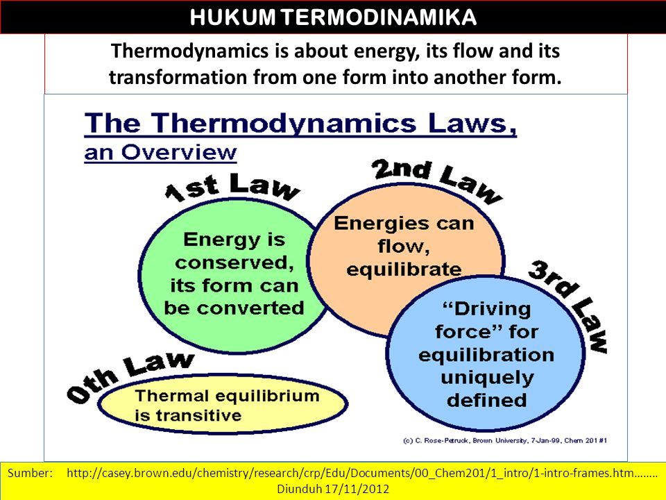 Sumber: http://casey.brown.edu/chemistry/research/crp/Edu/Documents/00_Chem201/1_intro/1-intro-frames.htm…….. Diunduh 17/11/2012 HUKUM TERMODINAMIKA T
