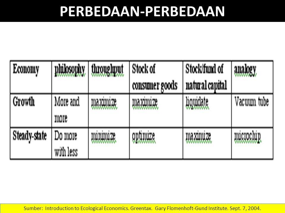 PERBEDAAN-PERBEDAAN Sumber: Introduction to Ecological Economics.