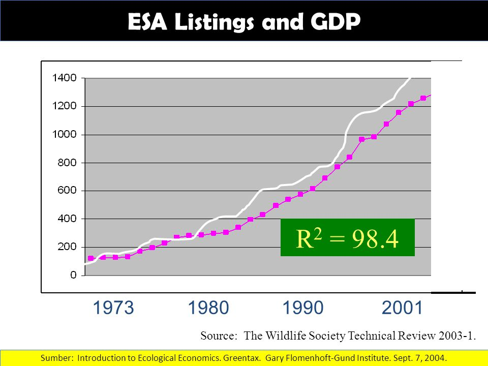 ESA Listings and GDP 1973 1980 1990 2001 $10 $9 $8 $7 $6 $5 $4 $3 R 2 = 98.4 Source: The Wildlife Society Technical Review 2003-1. Sumber: Introductio