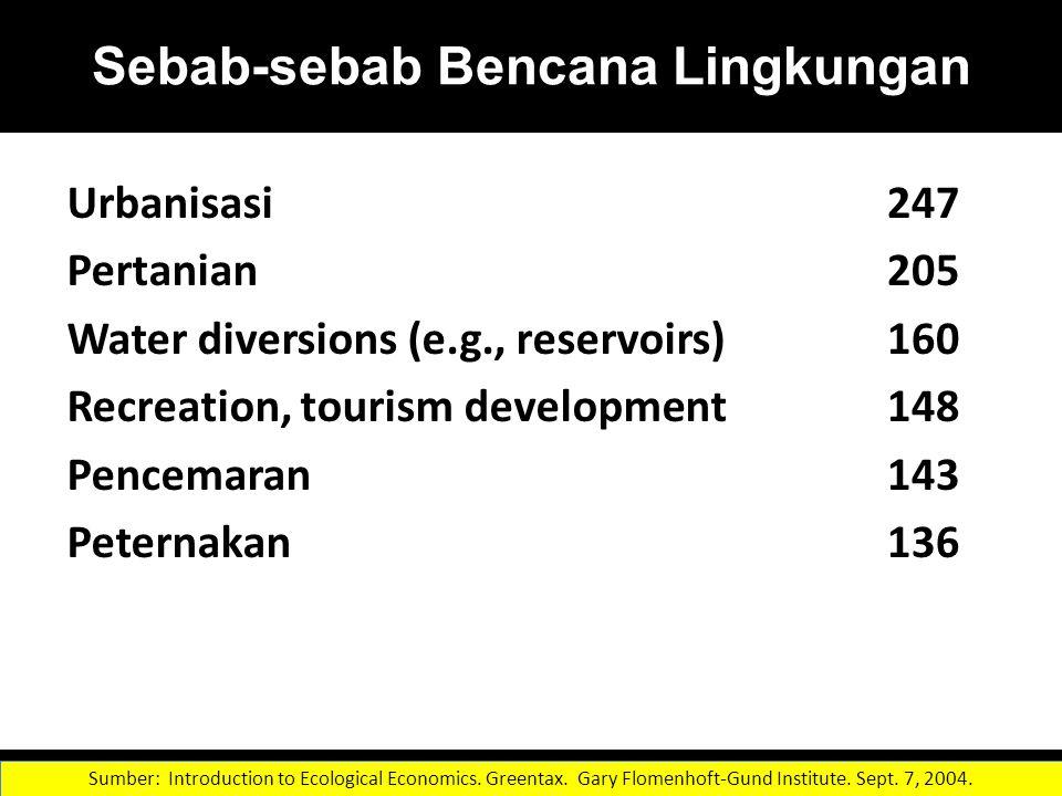 Sebab-sebab Bencana Lingkungan Urbanisasi Pertanian Water diversions (e.g., reservoirs) Recreation, tourism development Pencemaran Peternakan 247 205 160 148 143 136 Czech et al.